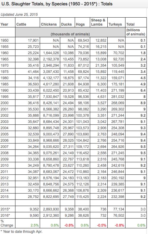USDA National Ag. Statistics Service